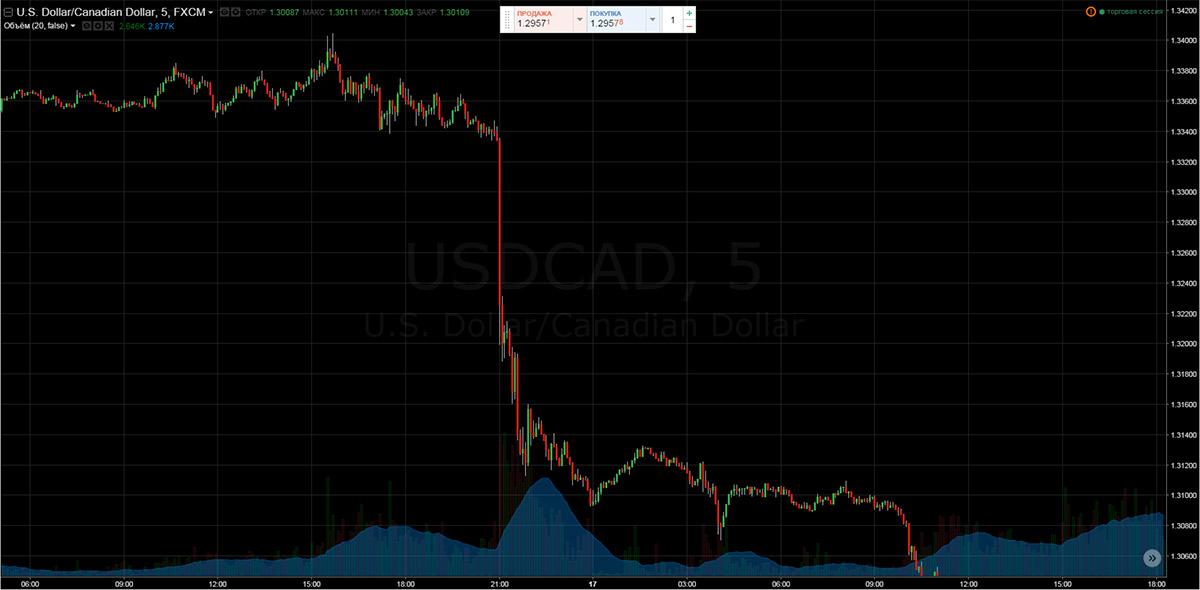 График падения стоимости изготовления 3D-моделей ювелирных на заказ в формате USD-CAD