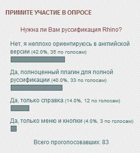 "Опрос на тему ""Нужна ли вам русификация Rhino?"""