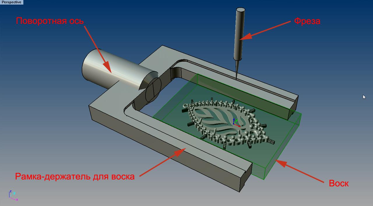 Схема расположения рабочих органов станка с ЧПУ и восковой заготовки под фрезерования 3D-модели ювелирного украшения